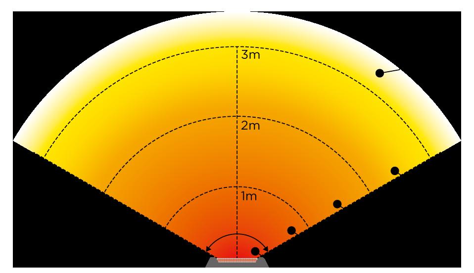 ミドルレンジタイプヒーター 1000Wタイプの暖房範囲図