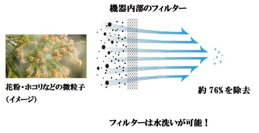 機器に搭載されたフィルターは、花粉・ホコリなどの微粒子を約76%カットします。